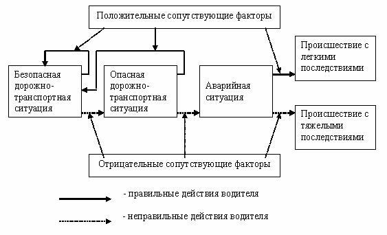 Техника управления